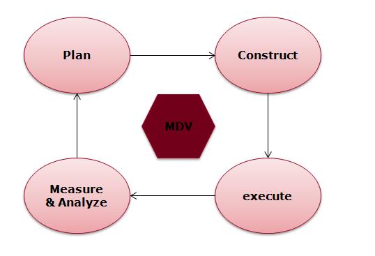A Glimpse On Metric Driven Verification Methodology VLSI Pro