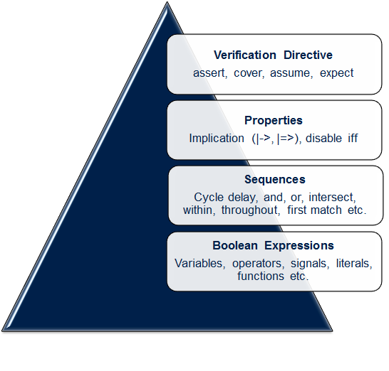 Building blocks of assertion
