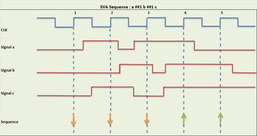 sva_sequence