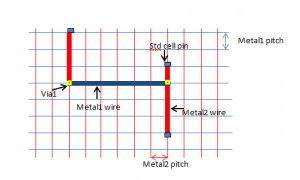 Grid based routing with two metals