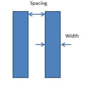 Spacing & Width checks