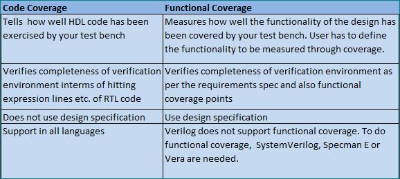 Code Coverage Fundamentals – VLSI Pro