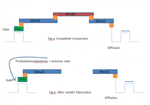 Process Antenna