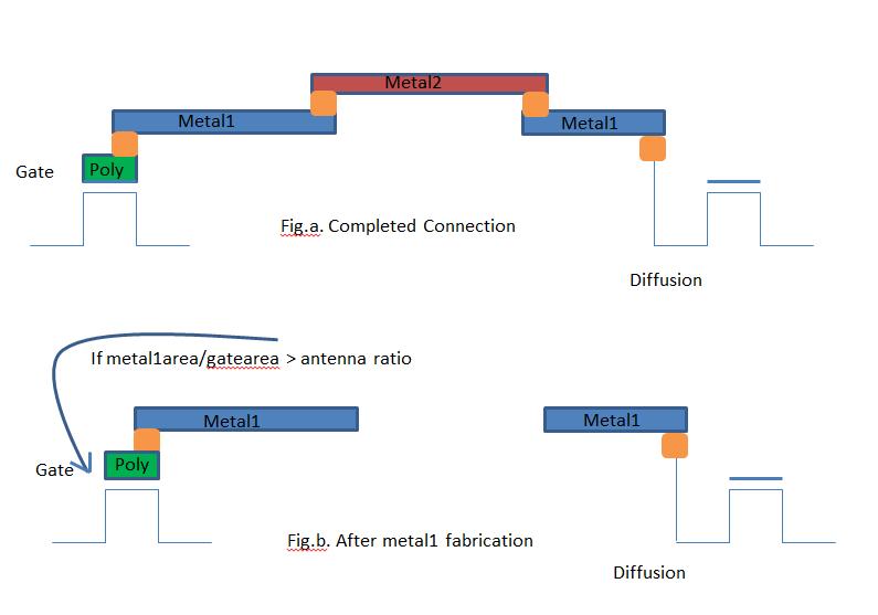 Physical Design Flow V: Physical Verification – VLSI Pro