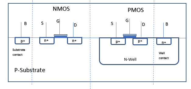 CMOS cross section with well ties