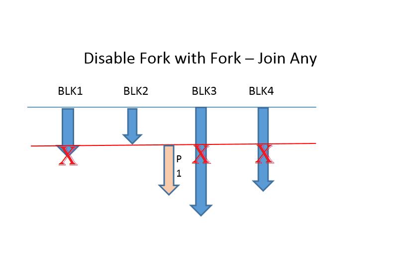 fork end introduction